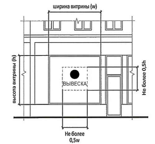 Требования Постановления 902 к витринным вывескам